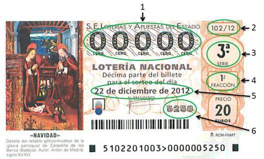 Loteria de Navidad ticket explained