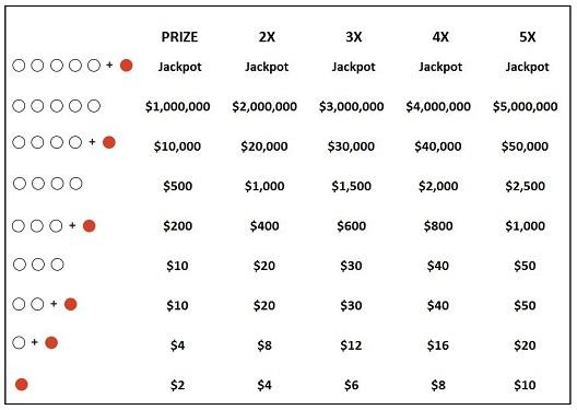 megaplier prizes